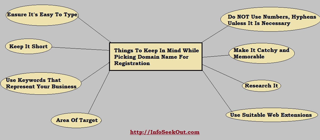 Things To Keep In Mind While Picking Domain Name For Registration - Info Seek Out
